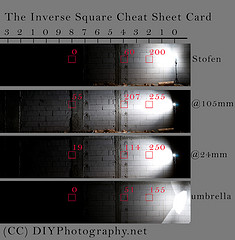 The Inverse Square Law Cheat Sheet