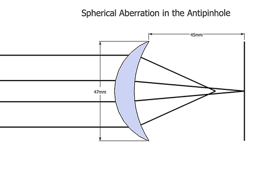 spherical aberration in the antipinhole