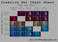 Creative Gel Cheat Sheet