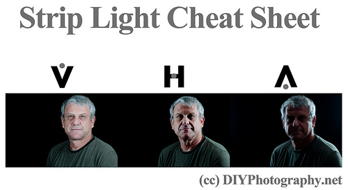 strip light cheat sheet