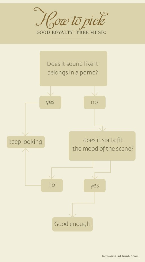 A Humorous Flowchart On Choosing Royalty-Free Music For Your Project