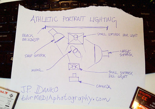 athletic portrait lighting setup