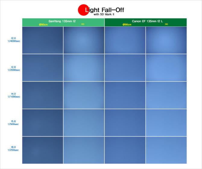 7_light_fall-off
