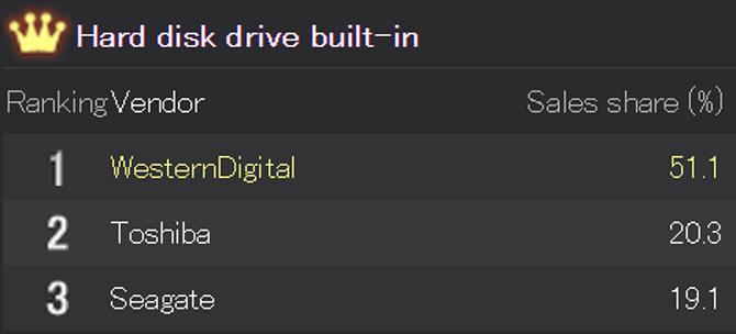 Internal HDD main