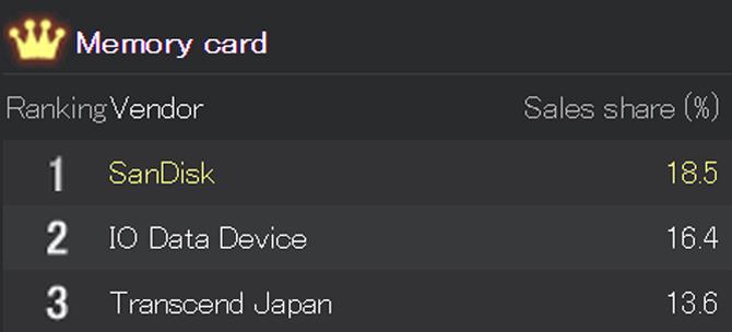 Memory Card main