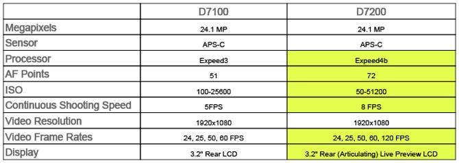 d7200comparison