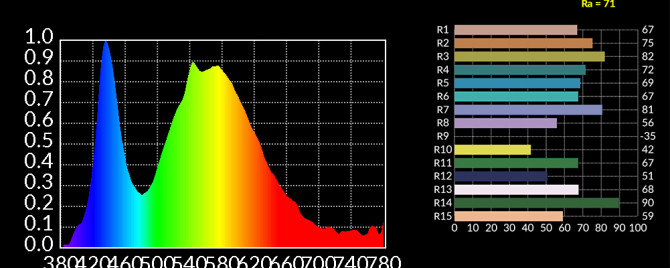 Cheap LED bulb CRI =71