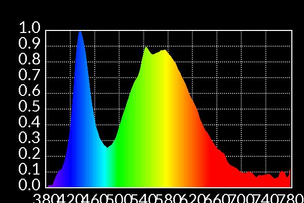 led-bulb-spect