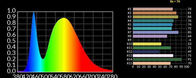 No brand LED light CRI = 76