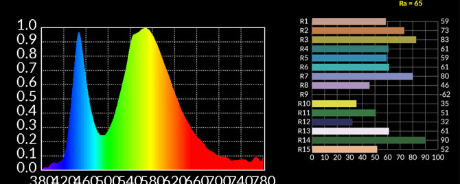 Light pad from rosco CRI = 65