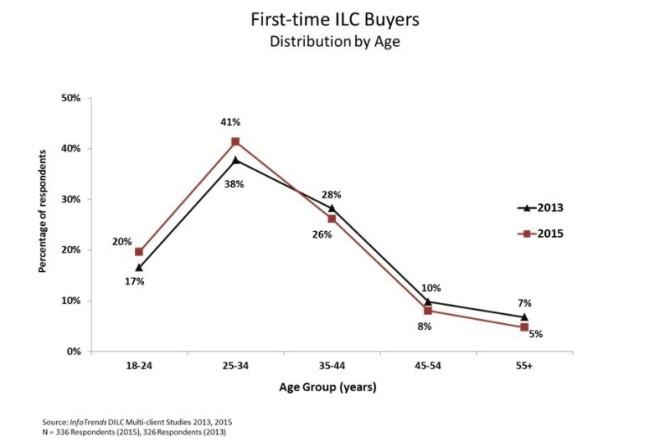 First-time ILC Buyers (PRNewsFoto/Sony Electronics)