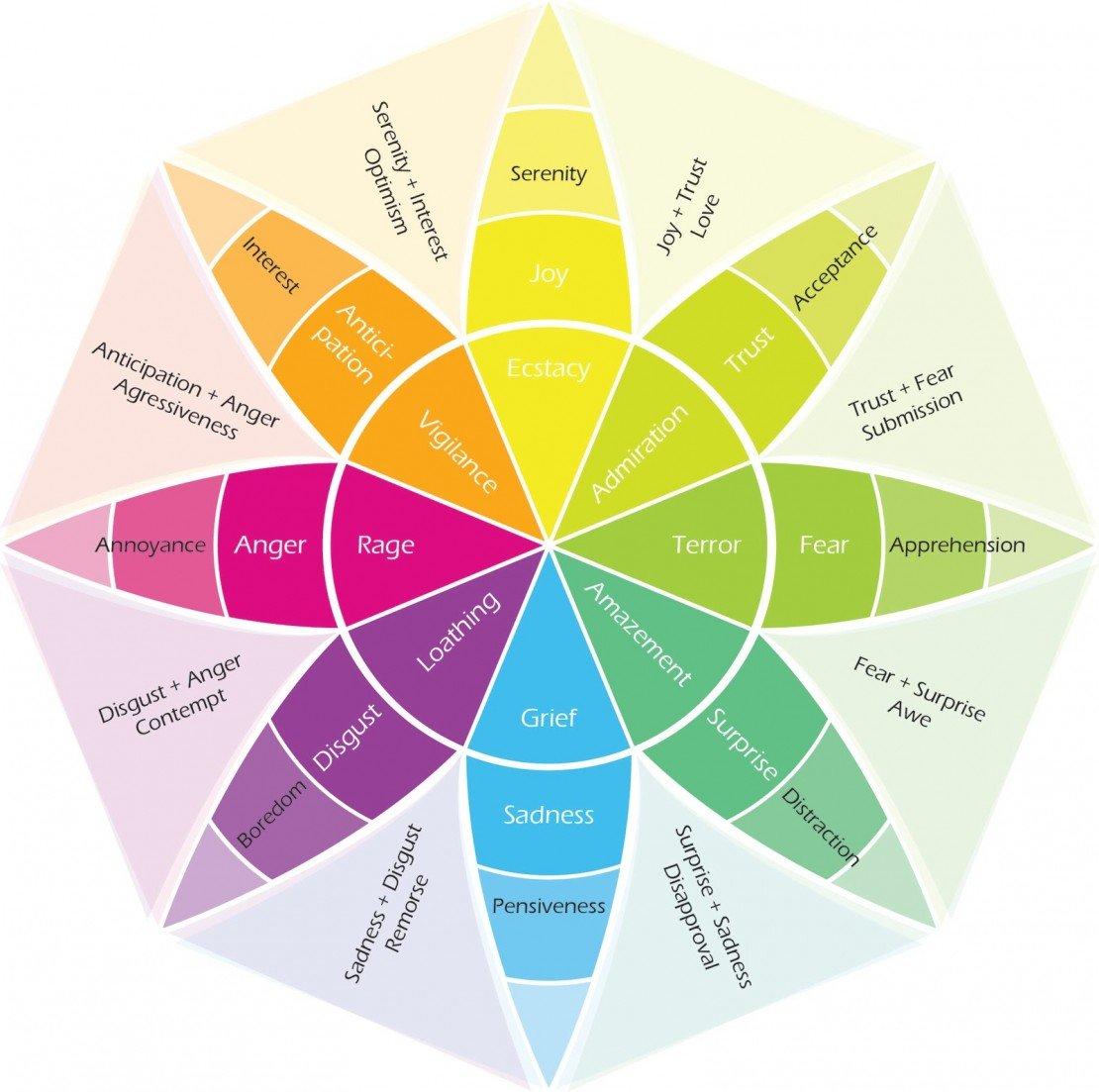 plutchik_color_wheel