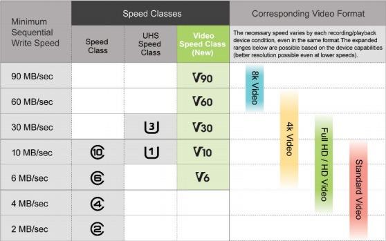 sd_speeds_comparison