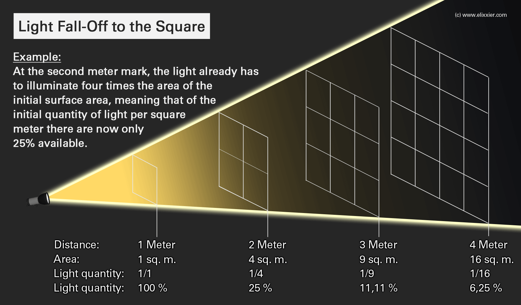 Light-Fall-Off-to-the-Square