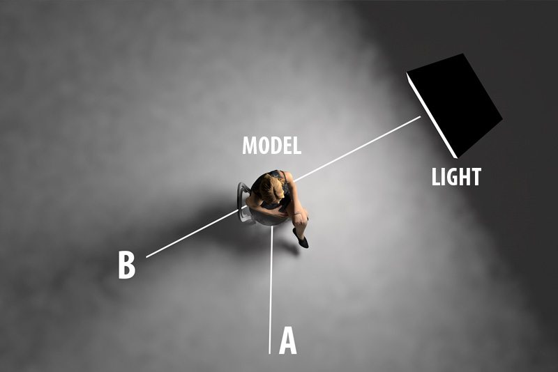 Scene from above. In this example, point A is where the photographers is taking his picture. That can actually be any position. Point B is the position where the photographer should stand for taking the extra photo for the shadow.