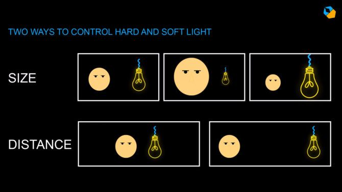 controlling_hard_soft_light