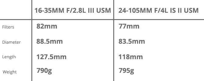 16-35-24-105-lens_specs