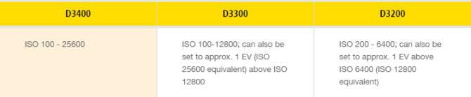 d3400_iso
