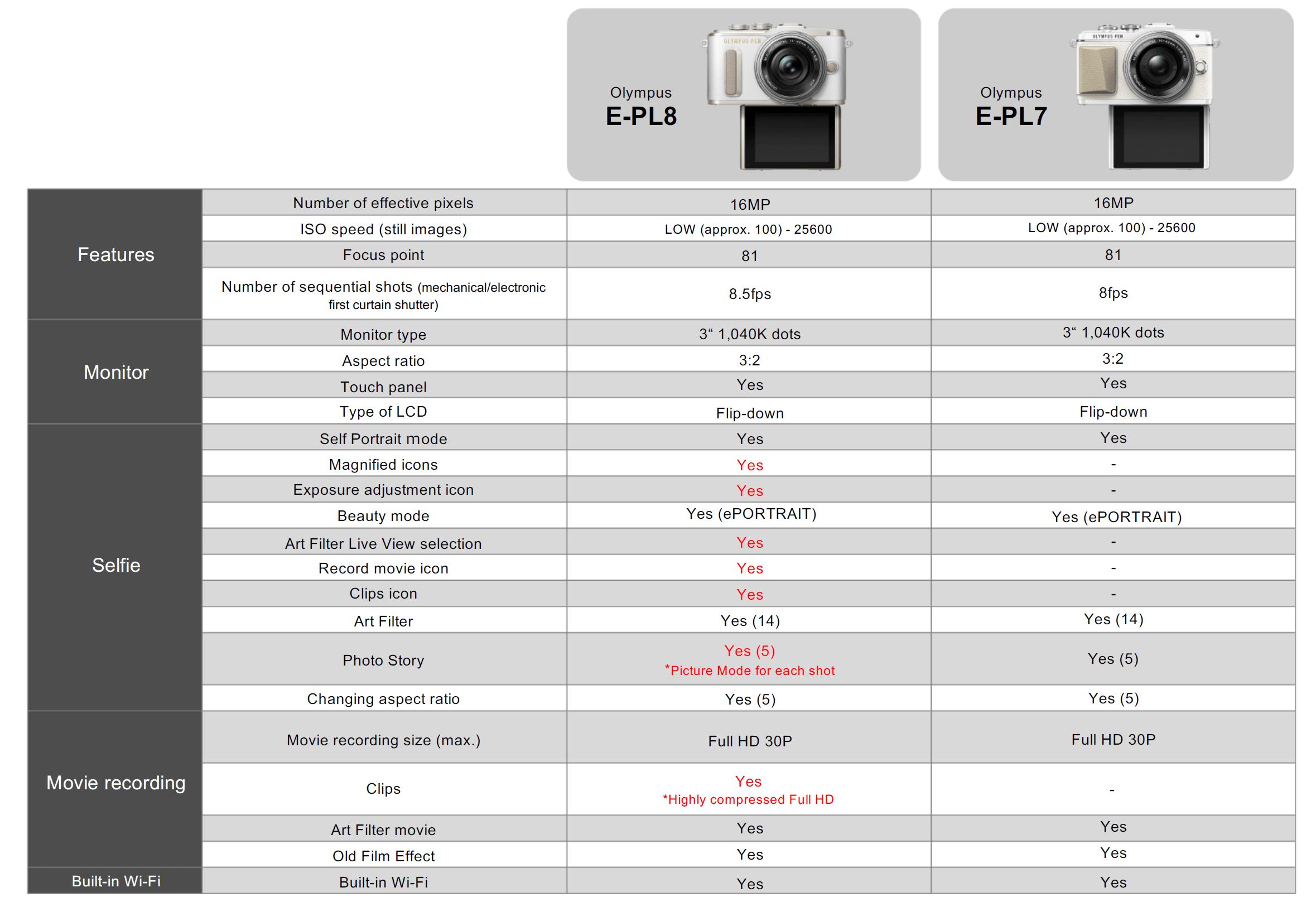 pl-8-vs-pl7