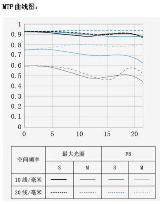 yongnuo-yn-100mm-f2-lens-mtf-chart
