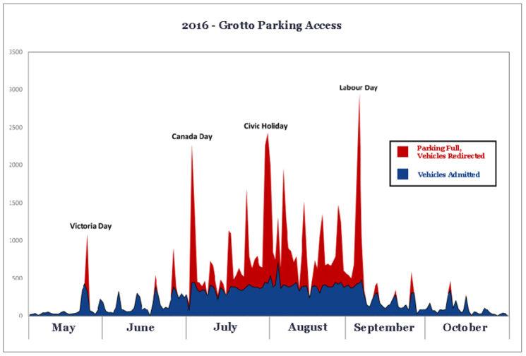 2016_Grotto-VehicleTrafficGraph_2017-02-24